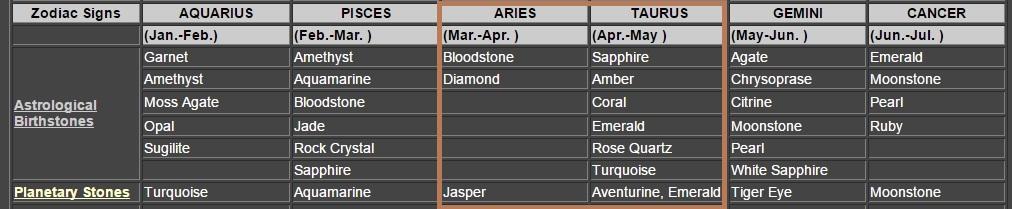 Apr Zodiac Birthstones