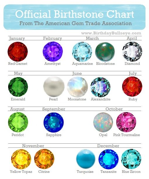 Official Birthstone Chart